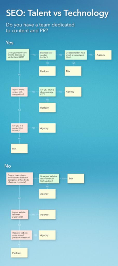 platform-vs-agency-seo-infographic