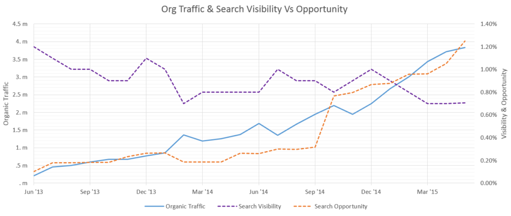 search-visibility-vs-traffic-ranking3