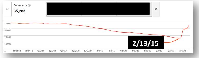 server-error-spike-20150213