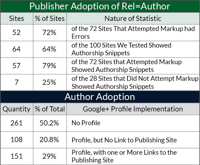 author-and-publisher-adoption