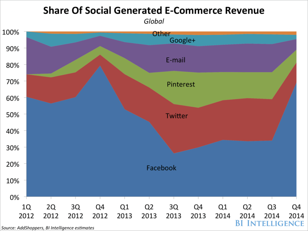 bii-social-commerce-sales-share2-1