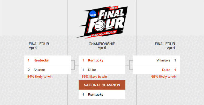Bing Puts March Madness Bracket In Search Results, Predicts Kentucky To Win Championship