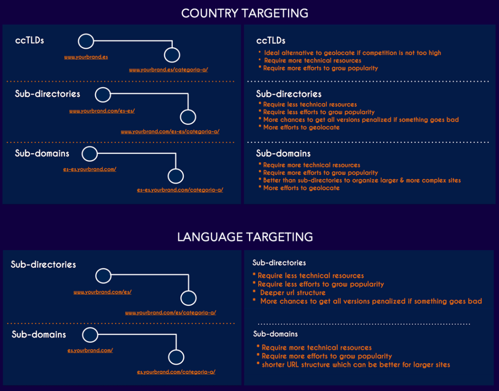 country-language-target-web-structure