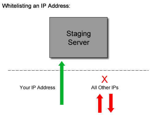 crawl-staging-whitelist-ip