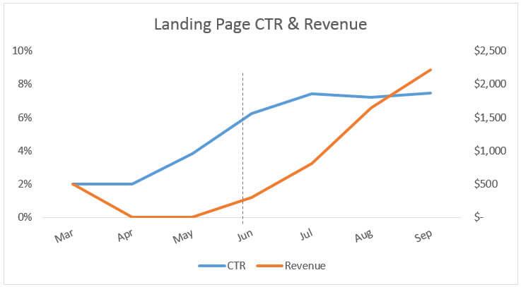 ctr-revenue-chart