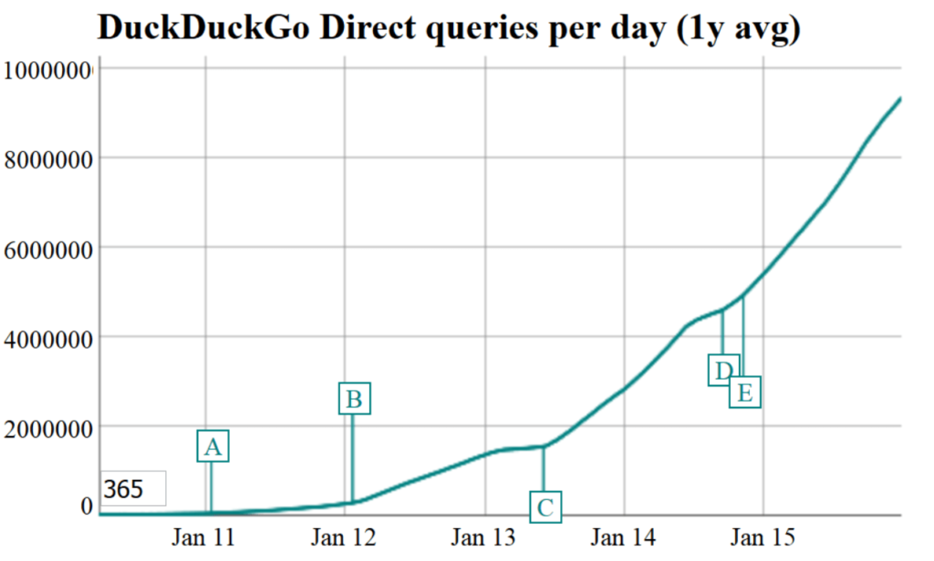 ddg-direct-queries-per-day