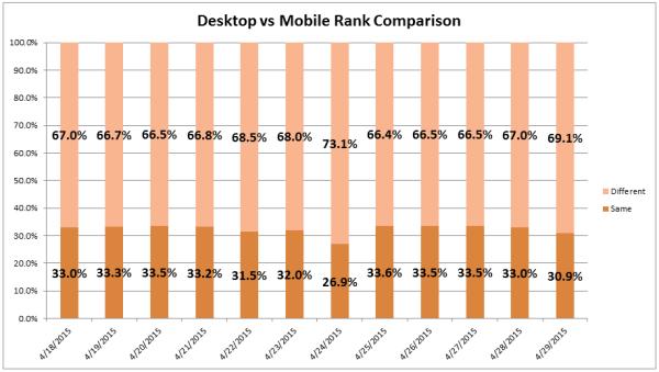 desktop-v-mobile-pt-6-e1430340384529