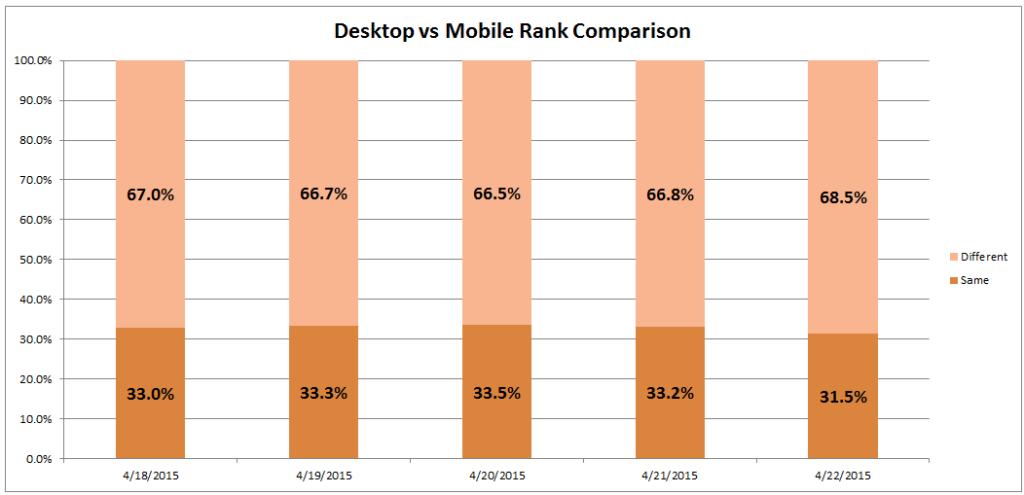 desktop-vs-mobile-rank-comparison-pt-2