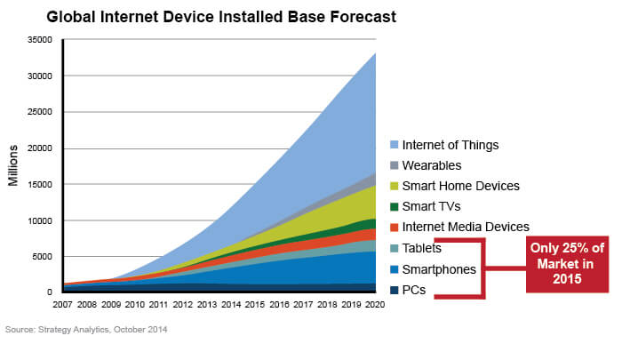 global-internet-devices-full