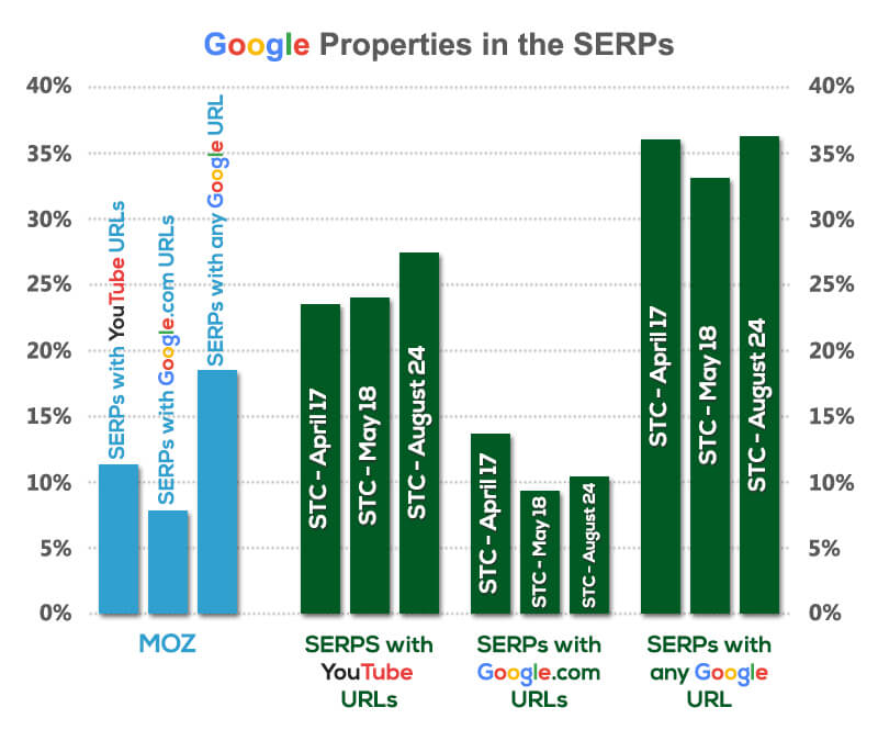 google-properties-in-the-serps1