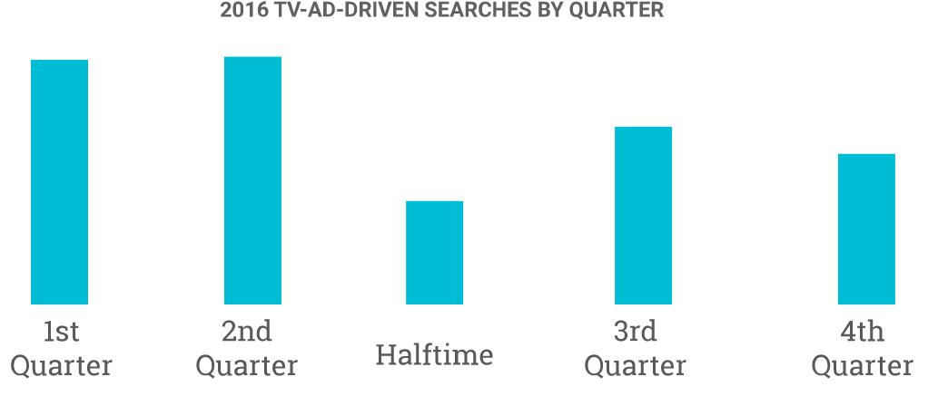 google-super-bowl-ad-searches-by-quarter