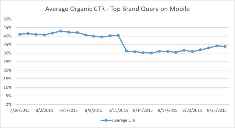 graph-organic-brand-core-ctr-800x437