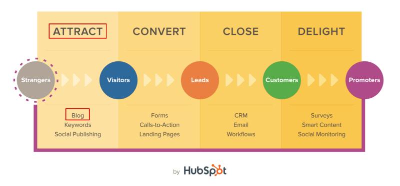 hubspot-blog-attract-800x373