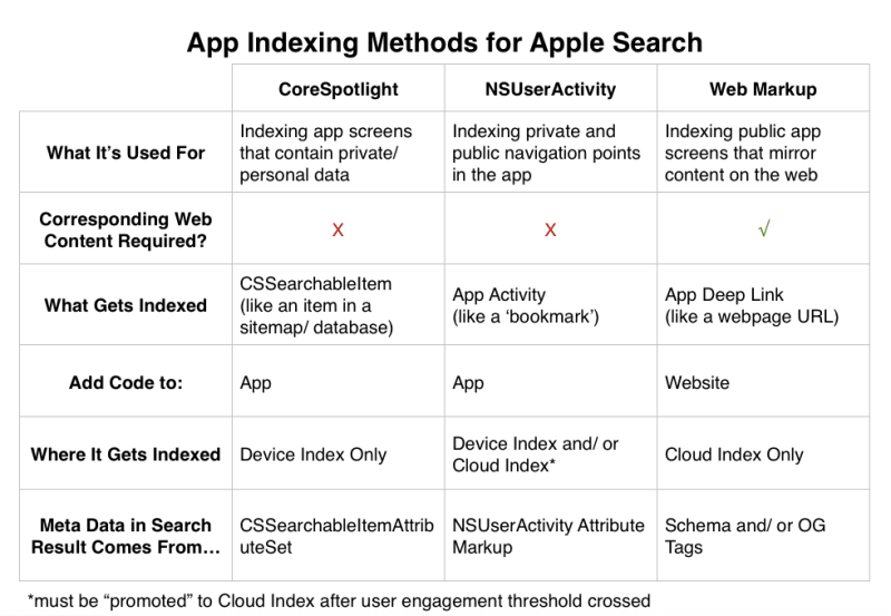 ios-9-apple-search-indexing-methods-800x553