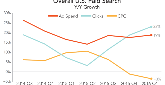 Google drove 95 percent of US smartphone paid search clicks in Q1 [Merkle]