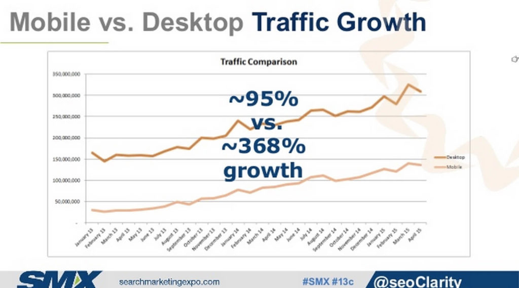 mobile-vs-desktop-growth