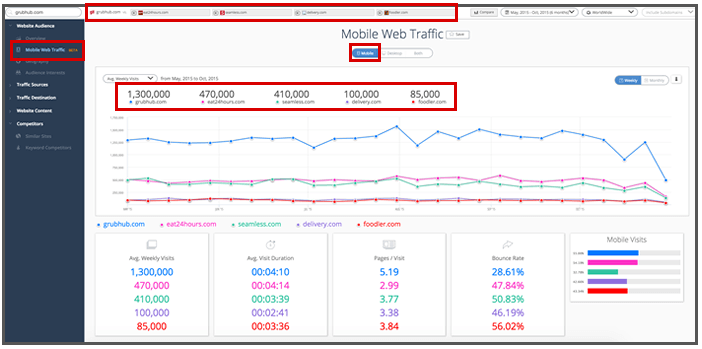 mobile-web-traffic-potential