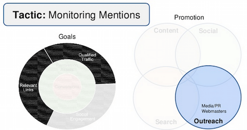 monitoring-mentions