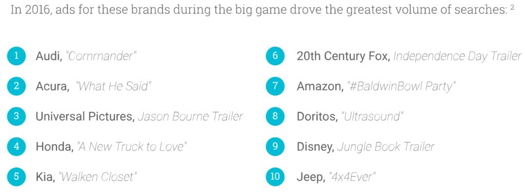 most-searched-brands-google-super-bowl