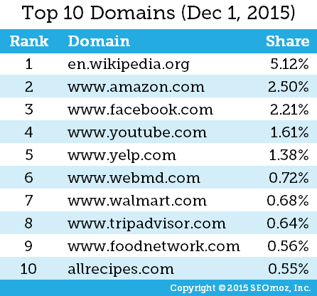 moz-top-10-domains-google