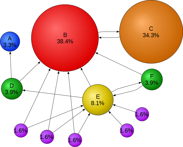 pagerank-network-example