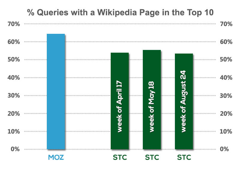percent-queries-with-wiki-page-in-top-10