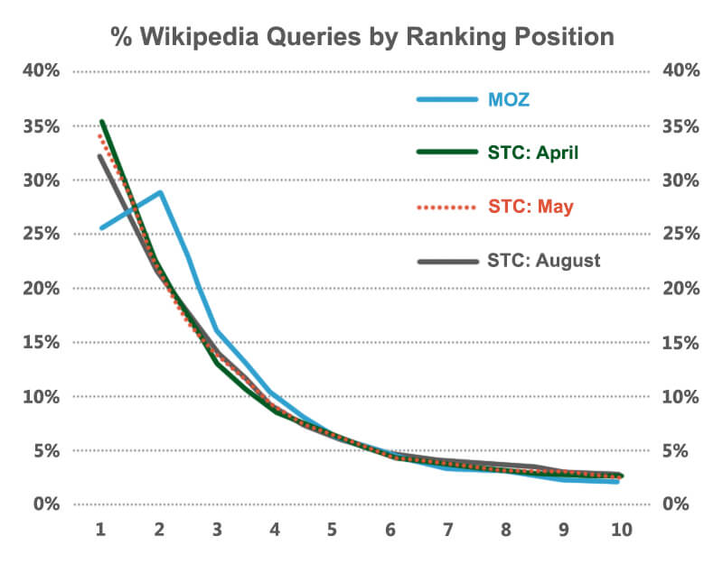 percent-wikipedia-queries-by-ranking-position