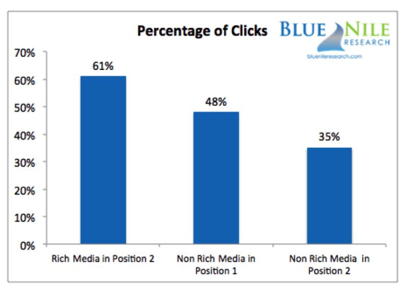 percentage-clicks-rich-vs-non-rich-media-800x571