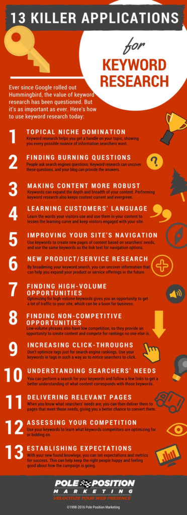 reasons-to-do-keyword-research-infographic-1