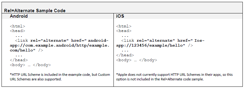 rel-alternate-sample-code