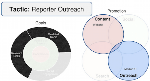reporter-outreach
