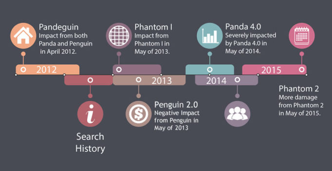 The Power & Importance Of A Search History Analysis For SEO Recovery
