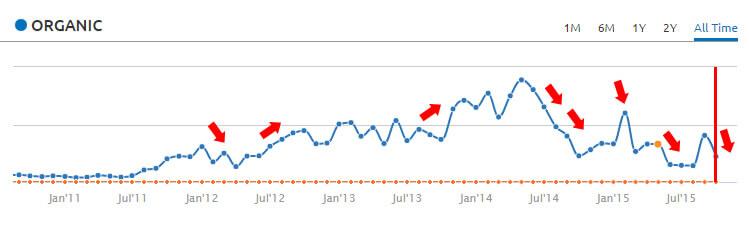 search-history-trending-semrush