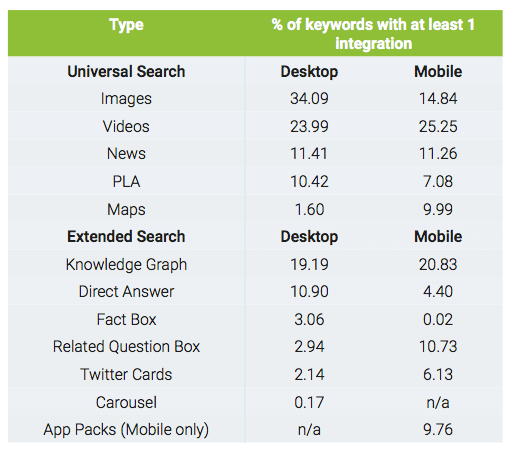 search-metrics-universal-search-study-chart