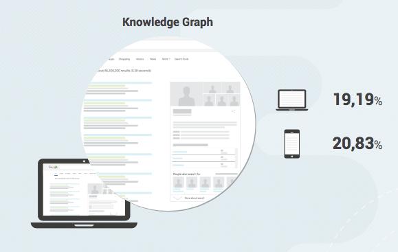 search-metrics-universal-search-study-knowledge