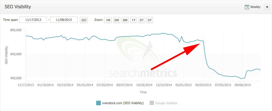 searchmetrics-overstock-drop