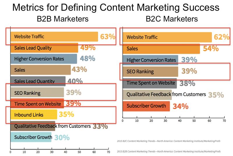 sel-b2b-content-marketing-seo-1