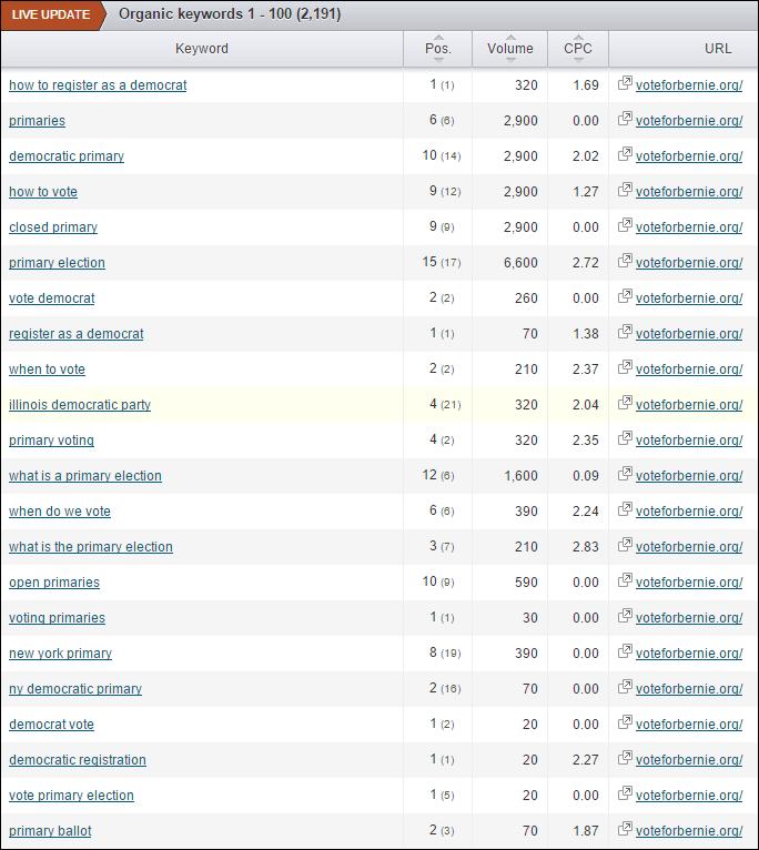 sem-rush-rankings-bernie-sanders