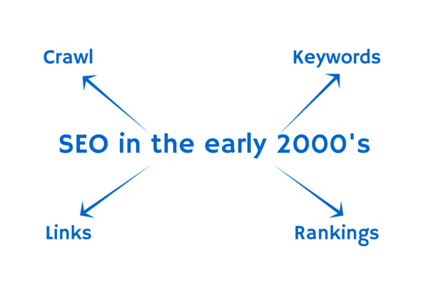 seo-in-early-2000s1