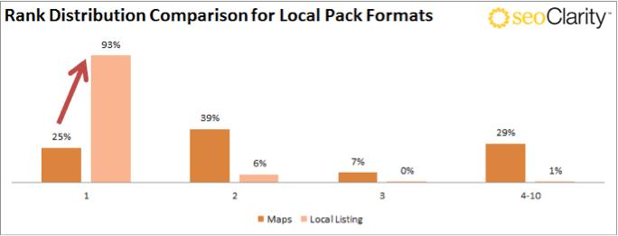 seoclarity-rank-local-pack