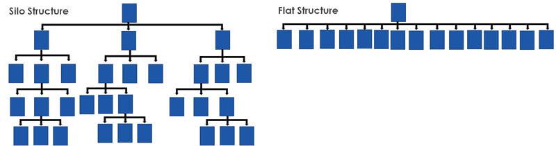 silos-vs-flat-structure