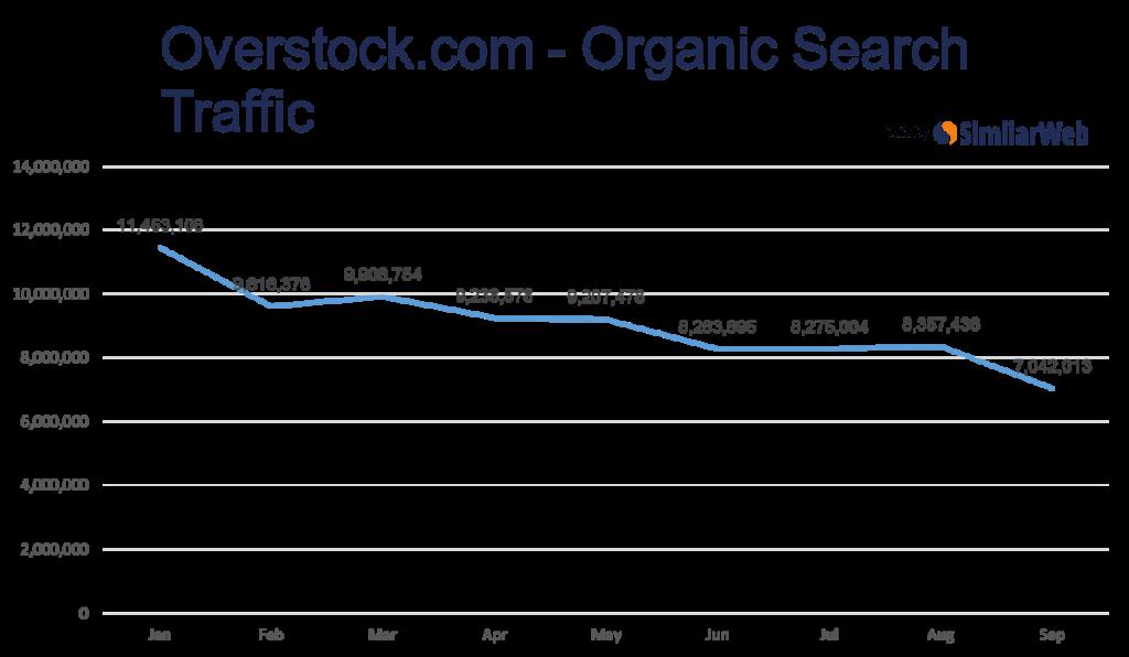 similarweb-overstock-traffic