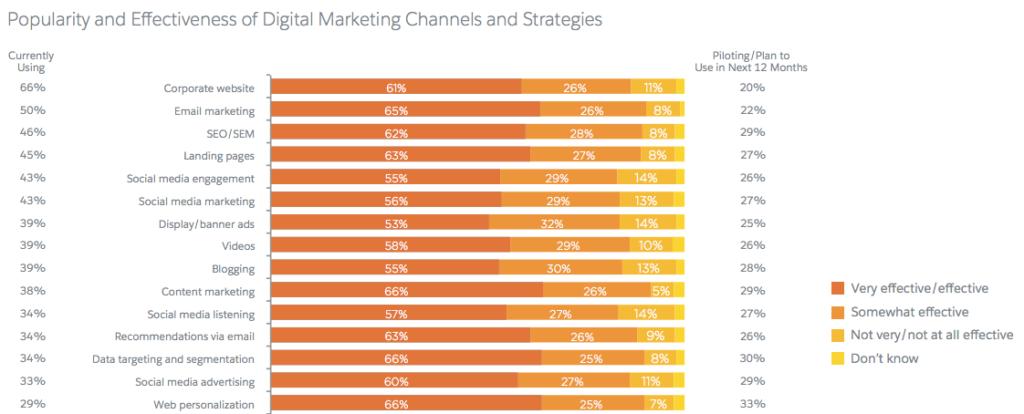 top-digital-marketing-channels