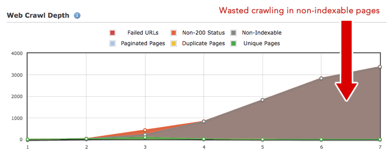 wasted-crawl-budget-site-audit-seo