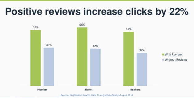 4-online-reviews-increase-click-throughs