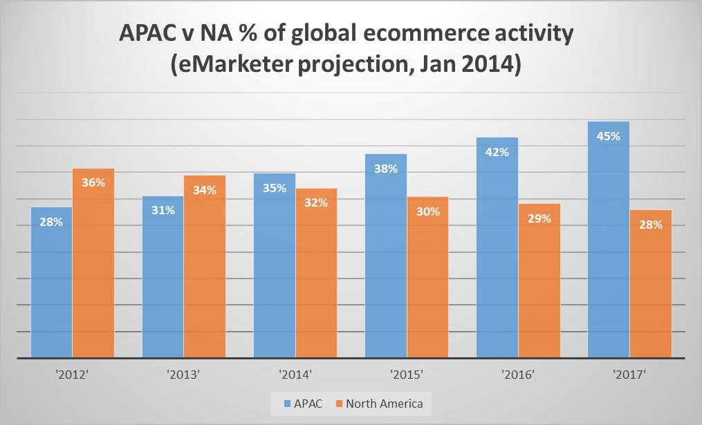 apac-v-na-percentage-of-ecommerce-sales