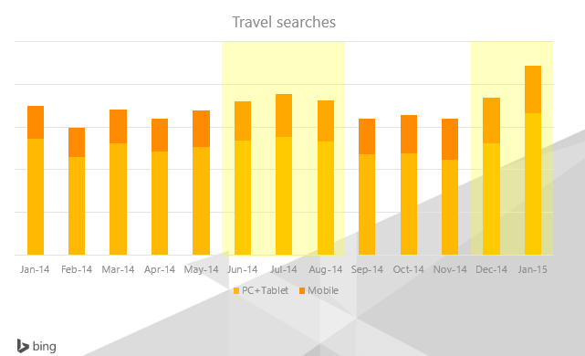 bing-ads-travel-insights-11