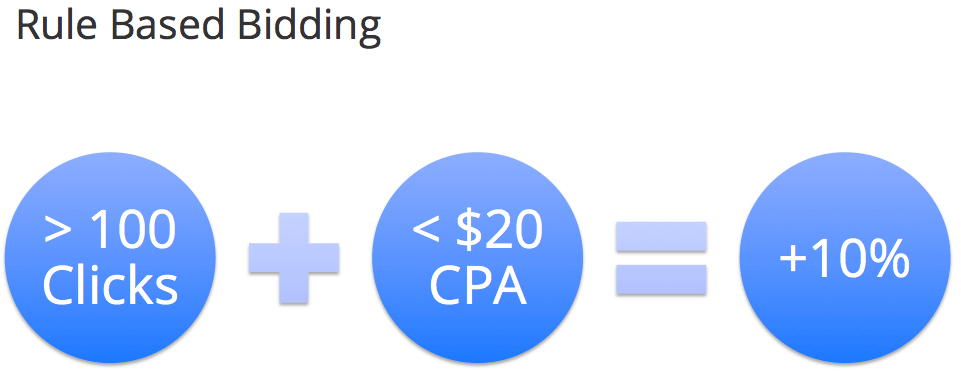 example-of-ruled-based-bidding