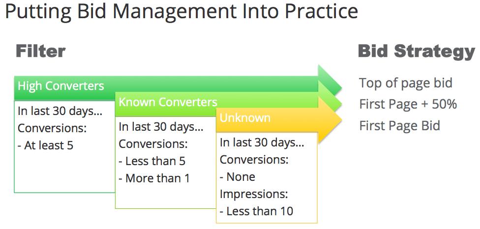 flexible-bid-strategies-in-practice