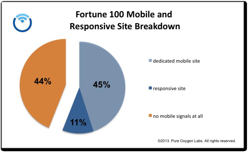 fortune-100-mobile-site-breakdown